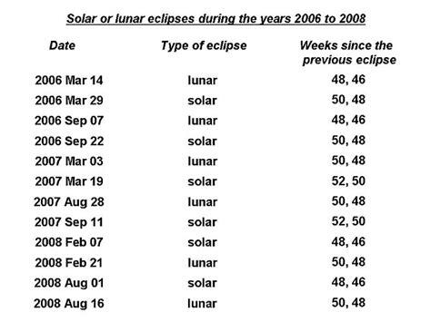 Solar Eclipse Calendar Image Gallery Lunar Eclipse Schedule