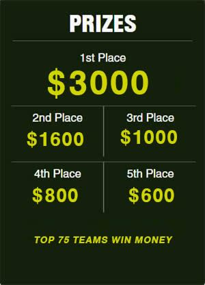 Masters Winning Prize Money - masters fantasy golf
