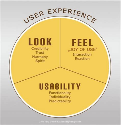 ux design defined user experience ux design the ultimate guide how to become a ux designer