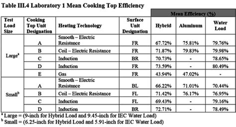 induction cooking temperature chart induction cooking is it really more energy efficient us dept of energy chowhound