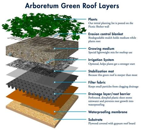 design guidelines green roofs 17 best ideas about roof design on pinterest pavilion