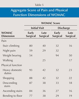 physical therapy table dimensions delaying knee replacement and implications on early