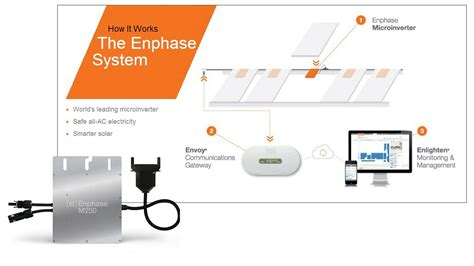 solar pv system wiring diagram for enphase microinverters