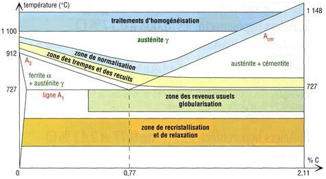 diagramme de phase fer carbone complet m 233 taux ferreux aspect m 233 tallurgique