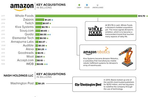 amazon zappos all the companies in jeff bezos s empire in one large