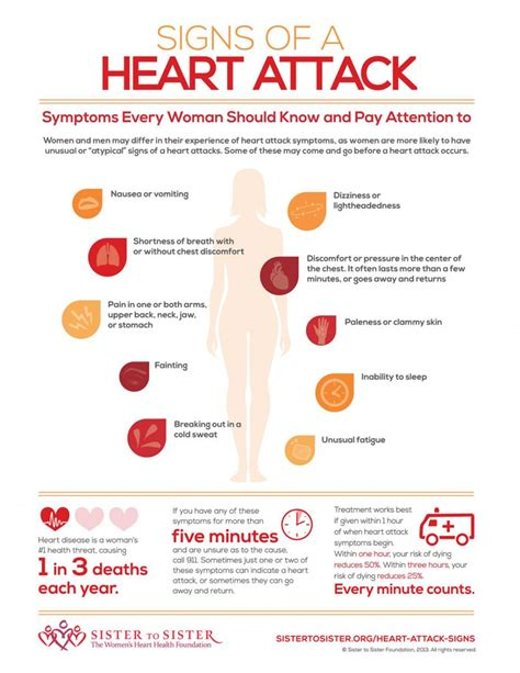 attack symptoms image search coronary disease statistics images frompo