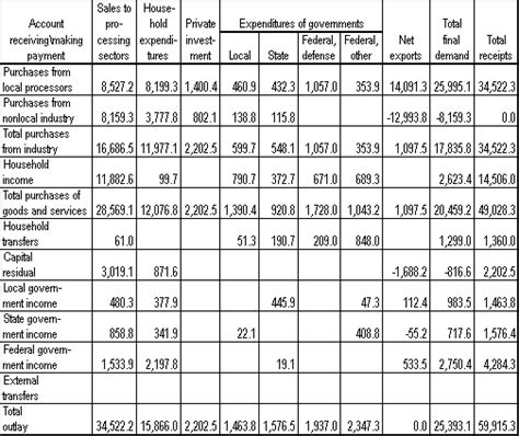 Accounting Table by Chapter 3