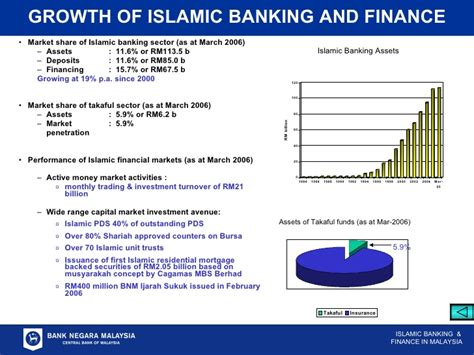 Mba Islamic Banking And Finance Malaysia by Islamic Banking And Finance Malaysias Experience And