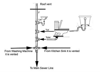 diy bathroom plumbing rough in bathroom plumbing vent diagram memes