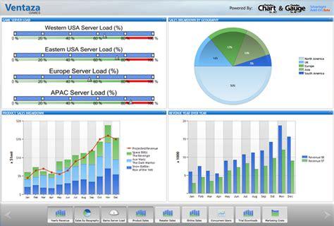 data dashboard template dundas data visualization silverlight dashboard