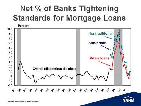 bank lending survey bank survey reports expectations of tightened lending