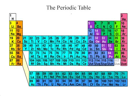Periodic Table K by Quantum And Poetry The Periodic Spiral Of Elements An