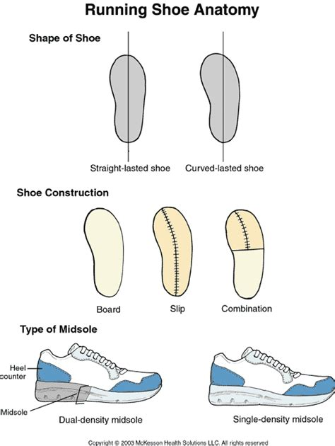 running shoe anatomy sports medicine advisor 2003 1 running shoe anatomy
