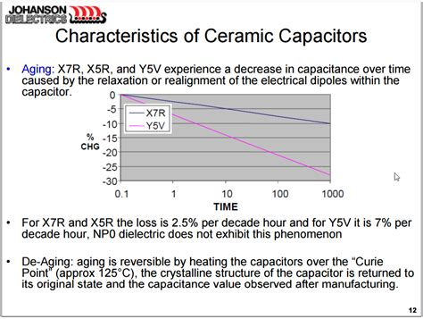 aging and de aging of ceramic capacitors page 1