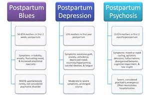 The symptoms of postpartum depression last longer and are more serious