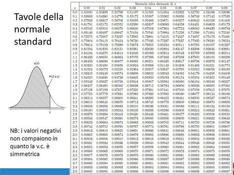 tavola normale cap 15 caso probabilit 224 e variabili casuali cio 232 gli