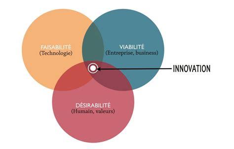 design thinking concepts concept du design thinking le blog de marty