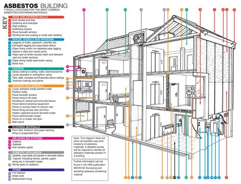 how to find a home builder asbestos residential