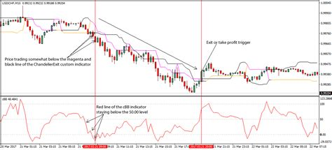 Chandelier Exit Chandelier Exit Forex Scalping Trading Strategy