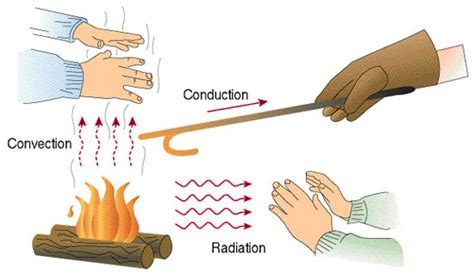 exle of convection terminology what exactly is the difference between radiation conduction and convection