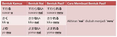 bentuk bentuk kata kerja kalimat pasif dan bentuk kata kerja pasif belajar bahasa