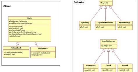 head first design pattern java 8 the mellow coders head first c code for duck simulator