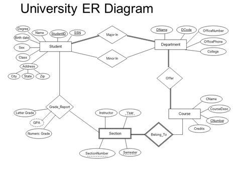 er diagram in dbms with exles student database er diagram 28 images student