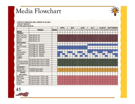 media flowchart template media flowchart template 28 images media flowchart