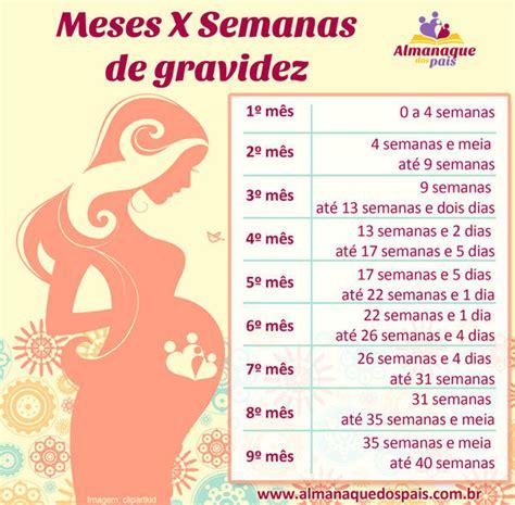 Calendario X Semanas Meses X Semanas De Gravidez Almanaque Dos Pais