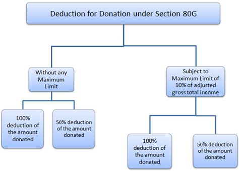 deductions under section 80 section 80g income tax deductions for donations