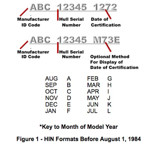 boat hull identification number search hin decoder driverlayer search engine