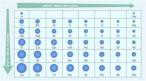 Atomic Radius Trends in Various Elements of Periodic Table ... Atomic Radius Size Periodic Table