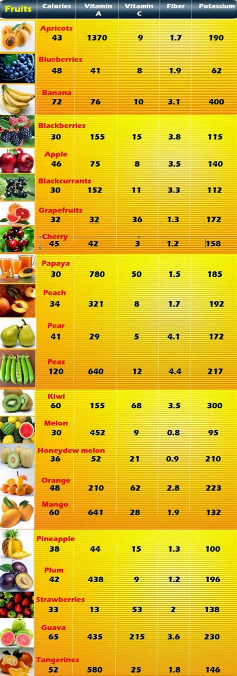 vegetables with 0 calories low calorie fruits chart health tips in pics
