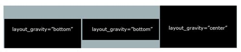 android layout gravity bottom doesn t work android linearlayout layout gravity quot bottom quot not