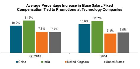 tracking employee promotion practices across china india the united kingdom and the united