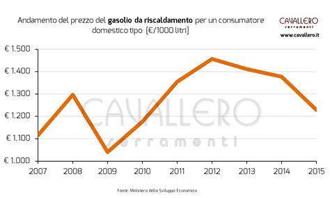 costo metano casa riscaldamento a gasolio costi confortevole soggiorno