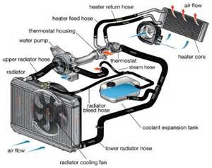 radiator coolant flow diagram, radiator, free engine image