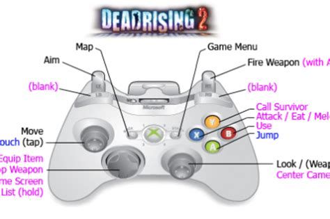 game controller layout game controls cυяίoυs coηsтяυcтs ву ηαтнαη cнєєνєг