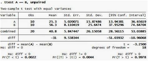 cara uji normalitas stata tutorial uji independen t test dengan stata uji statistik