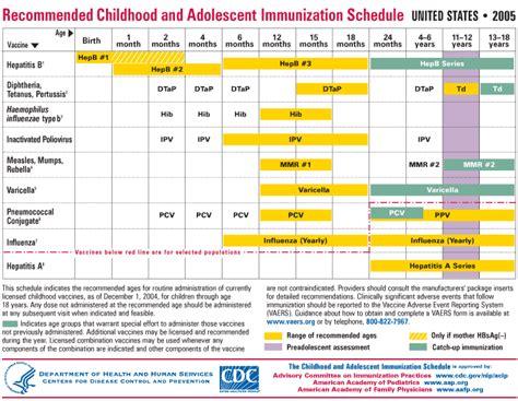 printable immunization schedule immunization schedule immunization schedules vaccination