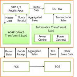 what is informatica informatica real time scenarios by