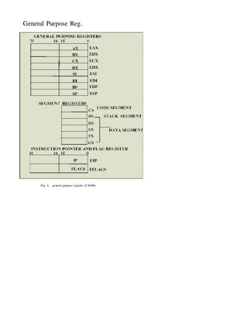 80486 Microprocessor Pin Diagram