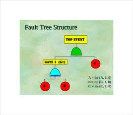fault tree analysis template fault tree template 9 free documents in pdf excel