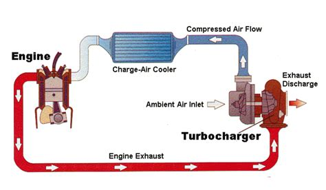 how a turbo works diagram how does a turbo work the original turbocharger review