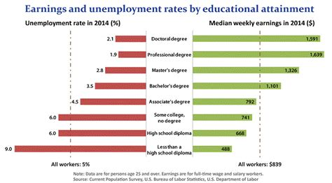 Mba Unemployment Rate by Should I Get An Mba Or Start A Business 41 Experts Weigh