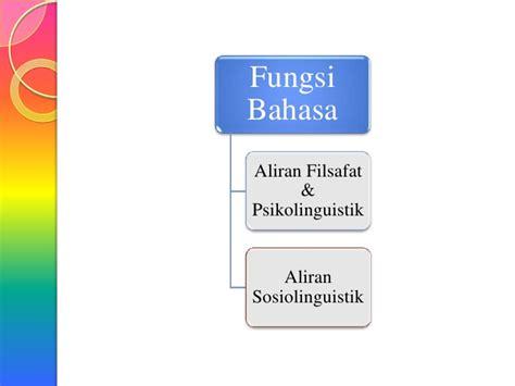 Psikolinguistik Suatu Pengantar bahasa powerpoint