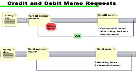 Credit Note Form Definition Define Debit Note And Credit Note Sd Sales And Distribution Stechies