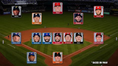 a for all time 2016 projected mlb all 2016 team has many holdovers mlb