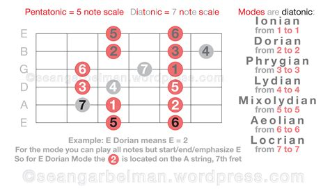 one modes my gift to r guitar learn pentatonic scales diatonic