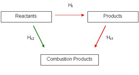 delta h hydration definition what is the enthalpy of formation of carbon monoxide in kj